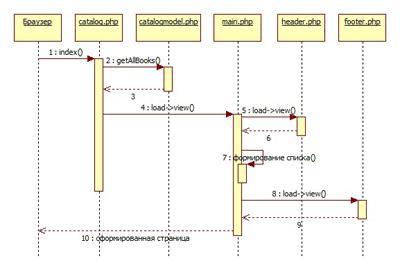 Создание главной страницы каталога (миниатюра)