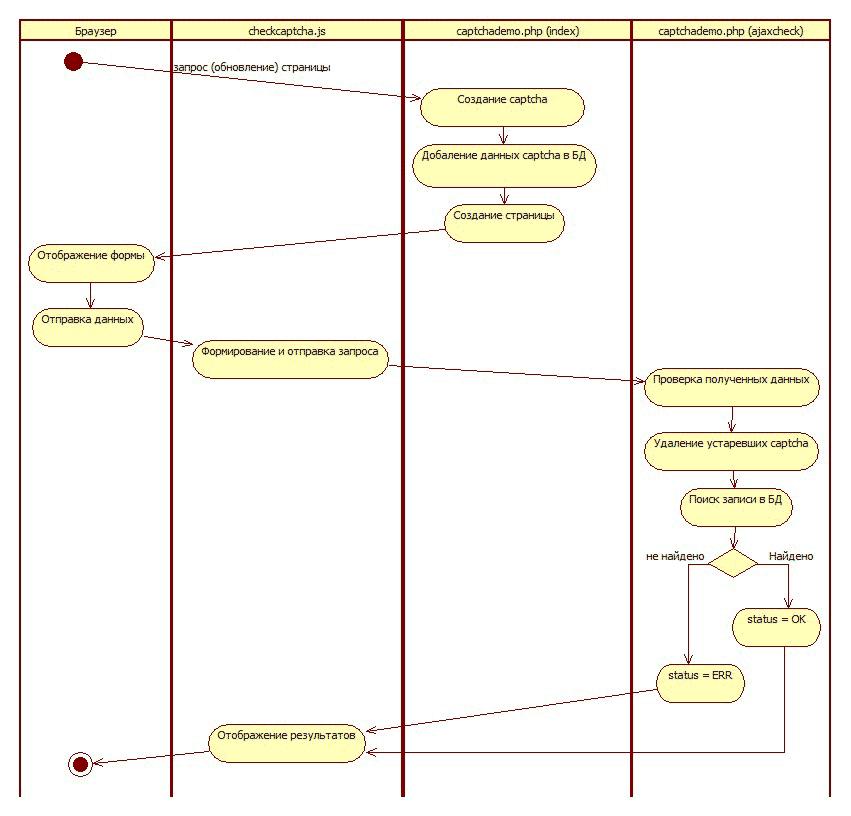 php скрипт форма: