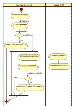 Отправка ajax запроса (миниатюра)